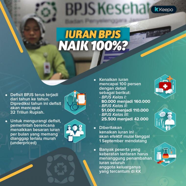 Bpjs Batal Naik: Terancam Defisit 32 Triliun, BPJS Kesehatan Naik 100 Persen